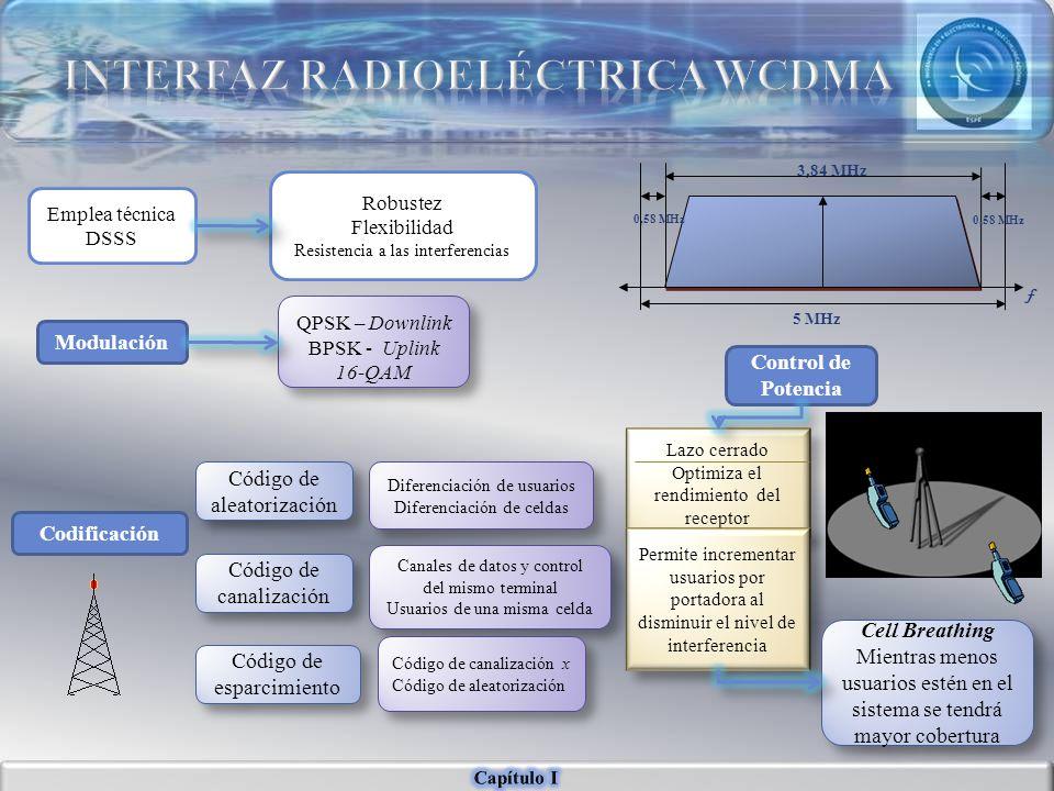 Emplea técnica DSSS Robustez Flexibilidad Resistencia a las interferencias f 3,84 MHz 5 MHz 0,58 MHz Modulación Codificación Control de Potencia QPSK