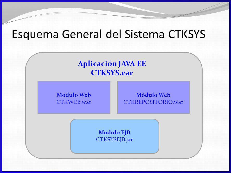 Esquema General del Sistema CTKSYS Módulo Web CTKWEB.war Módulo Web CTKREPOSITORIO.war Módulo EJB CTKSYSEJB.jar Aplicación JAVA EE CTKSYS.ear