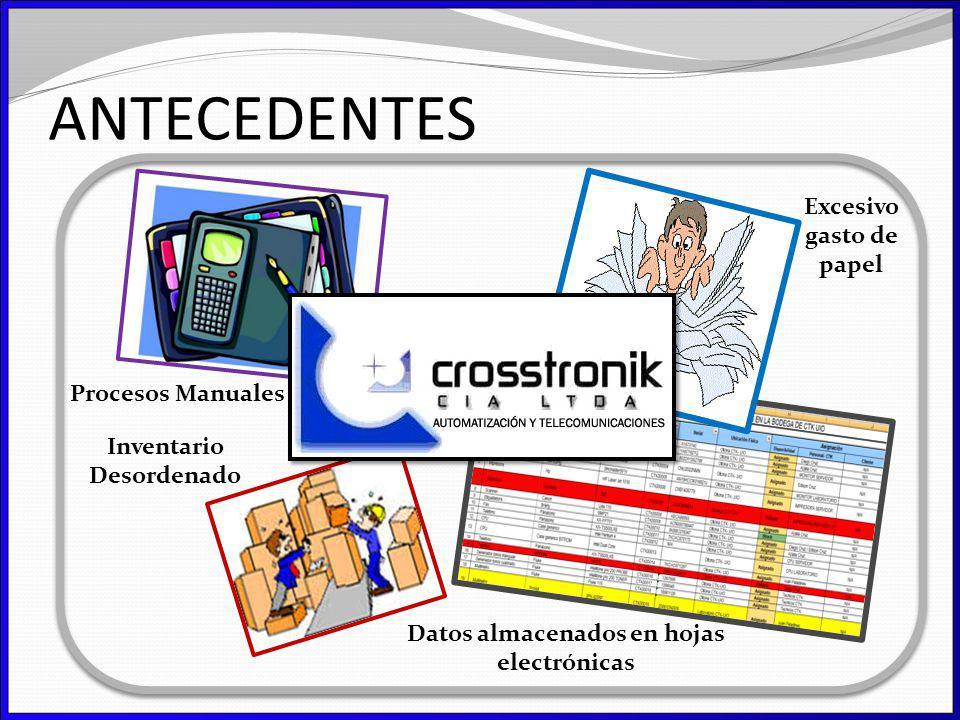 ANTECEDENTES Procesos Manuales Excesivo gasto de papel Inventario Desordenado Datos almacenados en hojas electrónicas