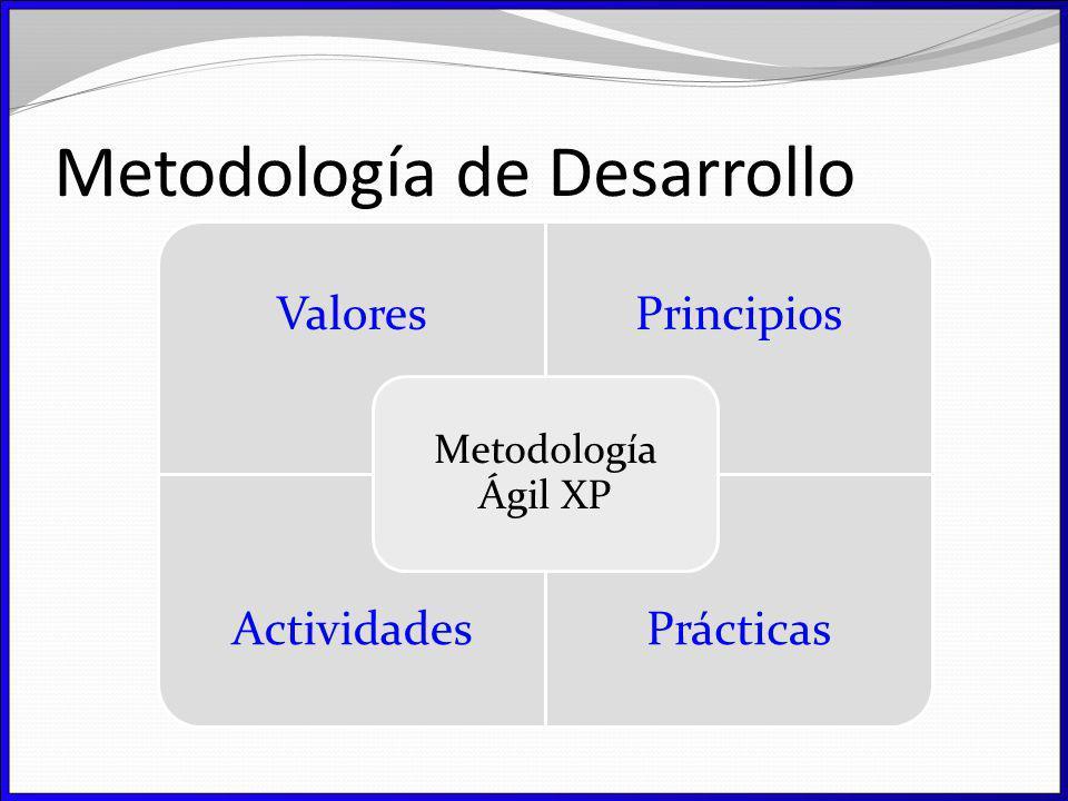 ValoresPrincipios ActividadesPrácticas Metodología Ágil XP Metodología de Desarrollo
