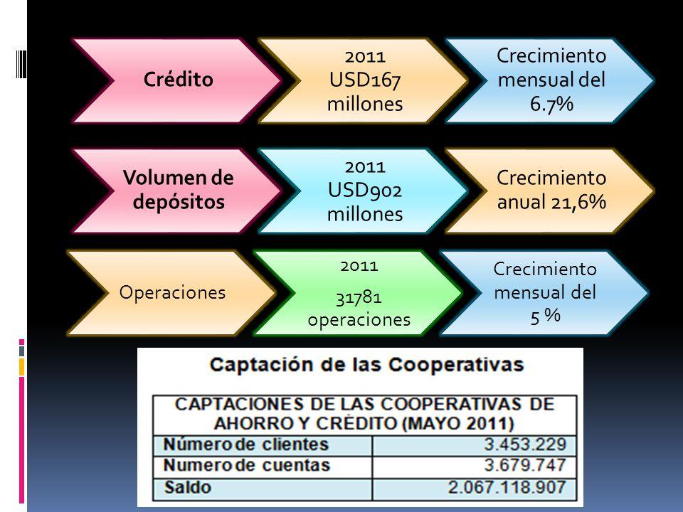 Crédito 2011 USD167 millones Crecimiento mensual del 6.7% Volumen de depósitos 2011 USD902 millones Crecimiento anual 21,6% Operaciones 2011 31781 ope
