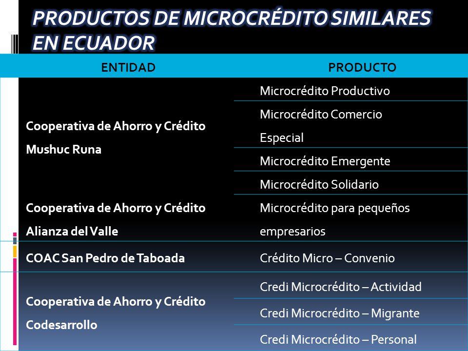 ENTIDADPRODUCTO Cooperativa de Ahorro y Crédito Mushuc Runa Microcrédito Productivo Microcrédito Comercio Especial Microcrédito Emergente Microcrédito