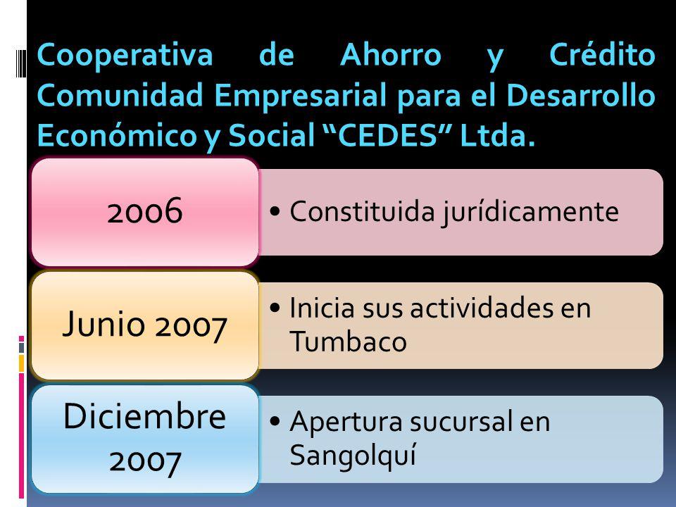 Cooperativa de Ahorro y Crédito Comunidad Empresarial para el Desarrollo Económico y Social CEDES Ltda. Constituida jurídicamente 2006 Inicia sus acti