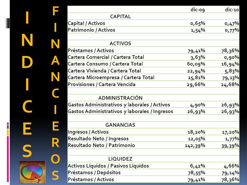 INDICESINDICES FINANCIEROSFINANCIEROS dic-09dic-10 CAPITAL Capital / Activos0,65%0,47% Patrimonio / Activos1,54%0,77% ACTIVOS Préstamos / Activos79,41