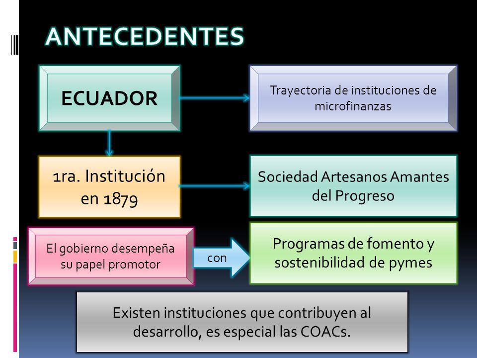 ECUADOR Trayectoria de instituciones de microfinanzas 1ra. Institución en 1879 Sociedad Artesanos Amantes del Progreso El gobierno desempeña su papel