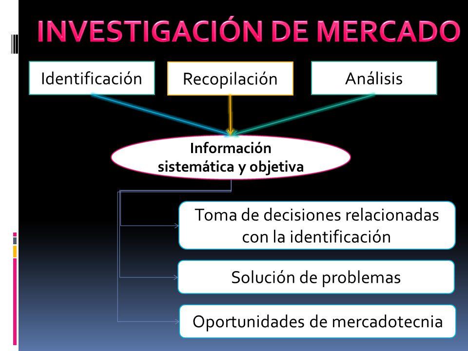 Identificación Recopilación Análisis Información sistemática y objetiva Toma de decisiones relacionadas con la identificación Solución de problemas Op