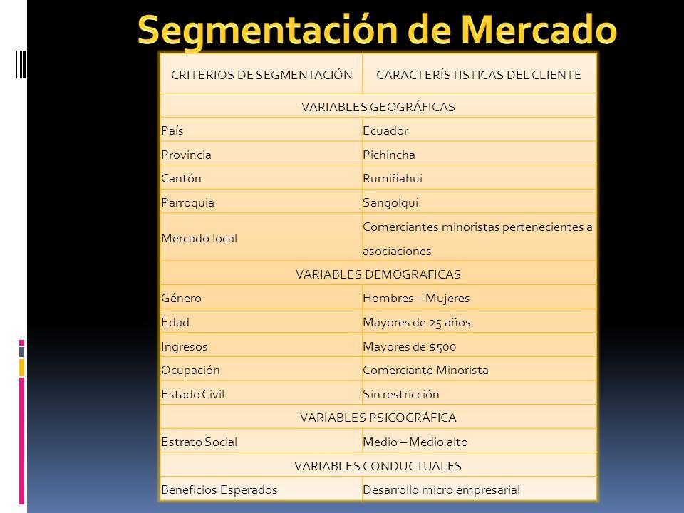 CRITERIOS DE SEGMENTACIÓNCARACTERÍSTISTICAS DEL CLIENTE VARIABLES GEOGRÁFICAS PaísEcuador ProvinciaPichincha CantónRumiñahui ParroquiaSangolquí Mercad