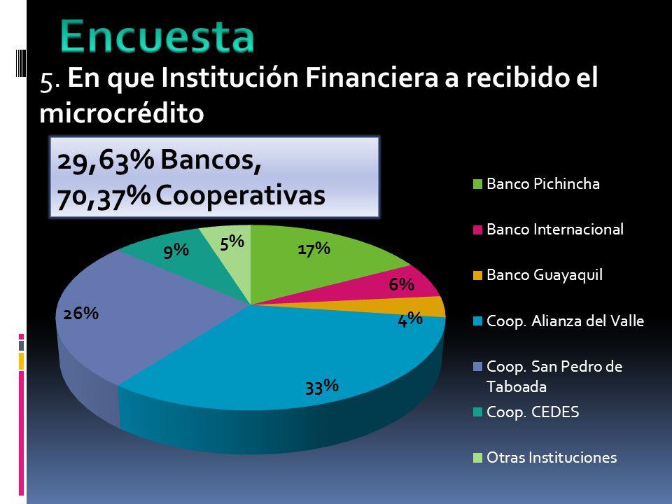 5. En que Institución Financiera a recibido el microcrédito 29,63% Bancos, 70,37% Cooperativas