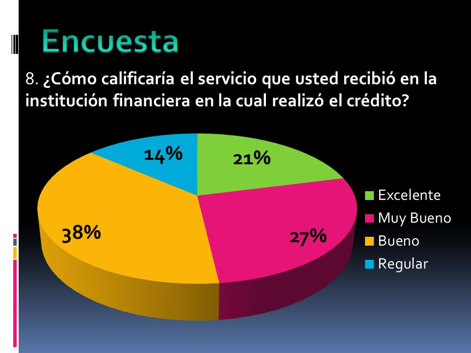 8. ¿Cómo calificaría el servicio que usted recibió en la institución financiera en la cual realizó el crédito?