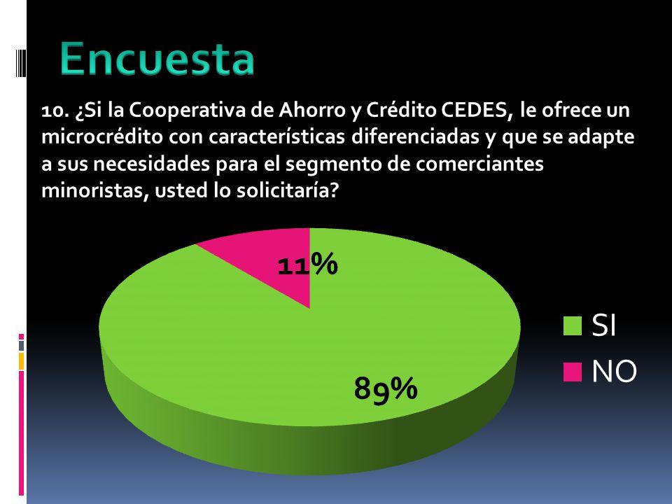 10. ¿Si la Cooperativa de Ahorro y Crédito CEDES, le ofrece un microcrédito con características diferenciadas y que se adapte a sus necesidades para e