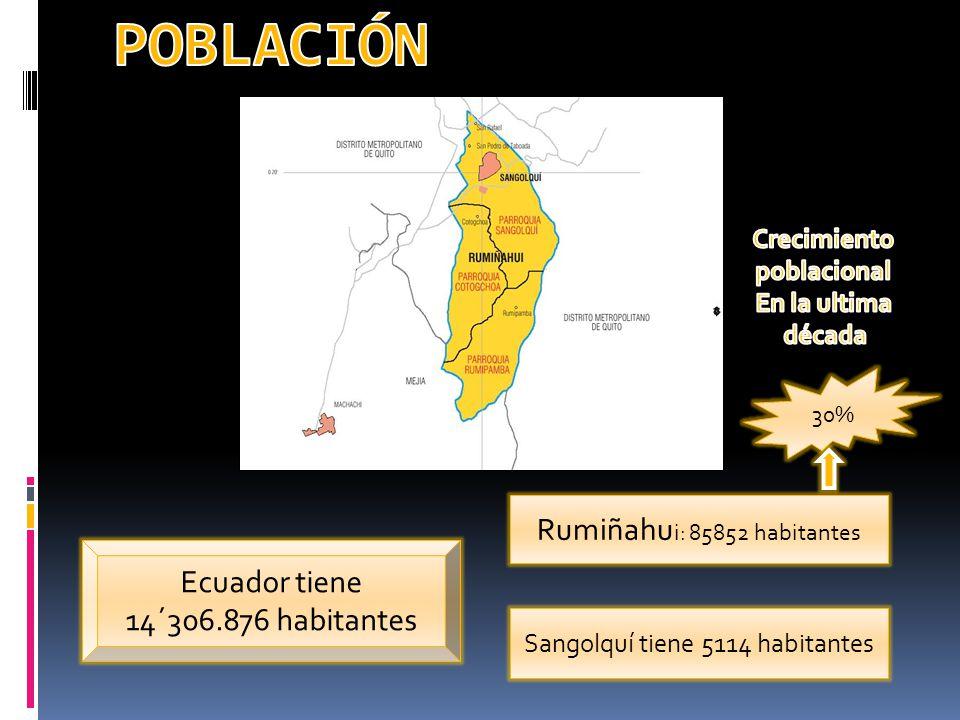 Ecuador tiene 14´306.876 habitantes Rumiñahu i: 85852 habitantes Sangolquí tiene 5114 habitantes 30%
