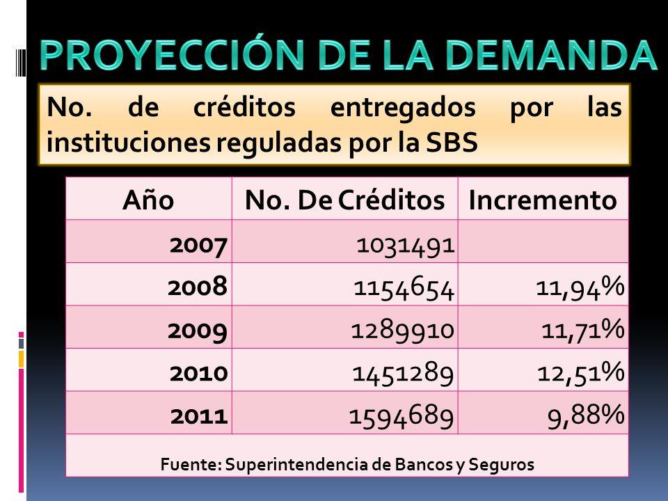 No. de créditos entregados por las instituciones reguladas por la SBS AñoNo. De CréditosIncremento 20071031491 2008115465411,94% 2009128991011,71% 201