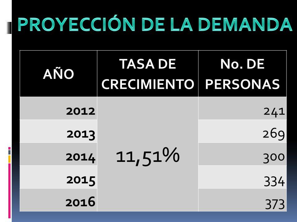 AÑO TASA DE CRECIMIENTO No. DE PERSONAS 2012 11,51% 241 2013269 2014300 2015334 2016373