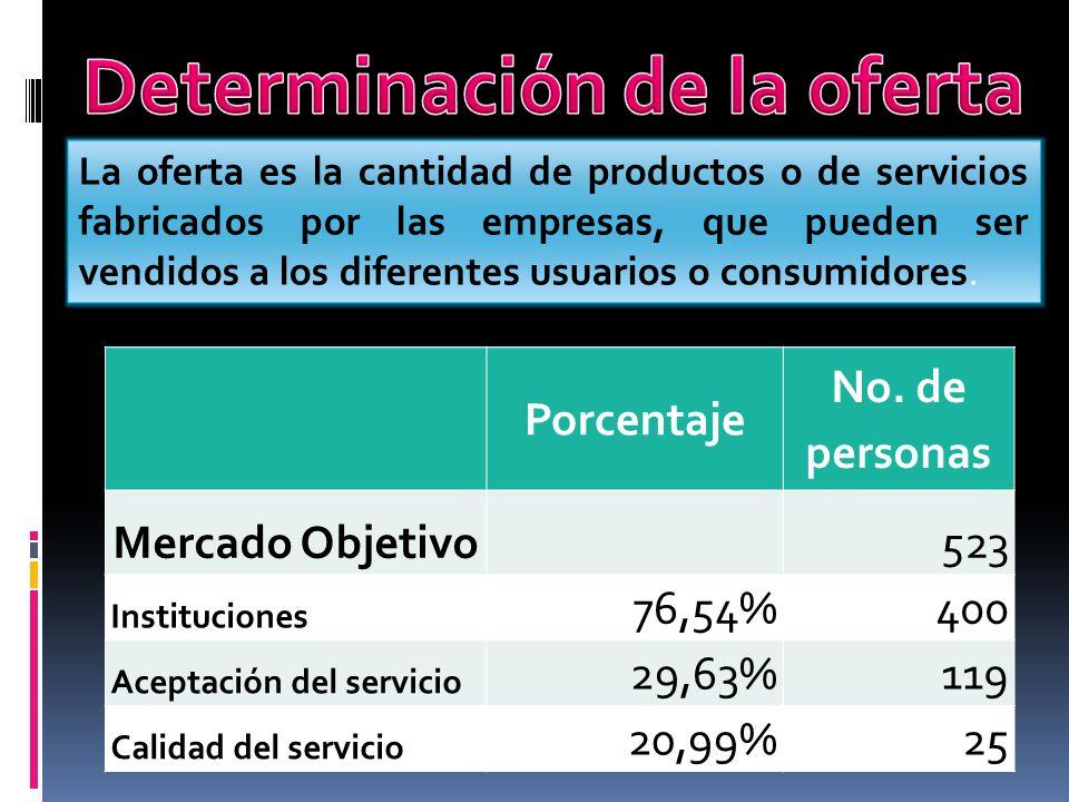 La oferta es la cantidad de productos o de servicios fabricados por las empresas, que pueden ser vendidos a los diferentes usuarios o consumidores. Po