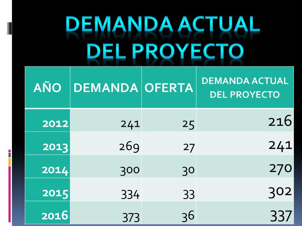 AÑODEMANDAOFERTA DEMANDA ACTUAL DEL PROYECTO 201224125 216 201326927 241 201430030 270 201533433 302 201637336 337