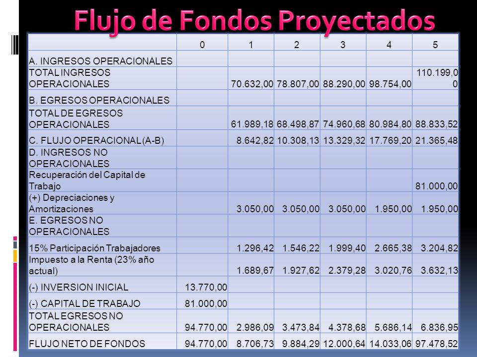 012345 A. INGRESOS OPERACIONALES TOTAL INGRESOS OPERACIONALES 70.632,0078.807,0088.290,0098.754,00 110.199,0 0 B. EGRESOS OPERACIONALES TOTAL DE EGRES