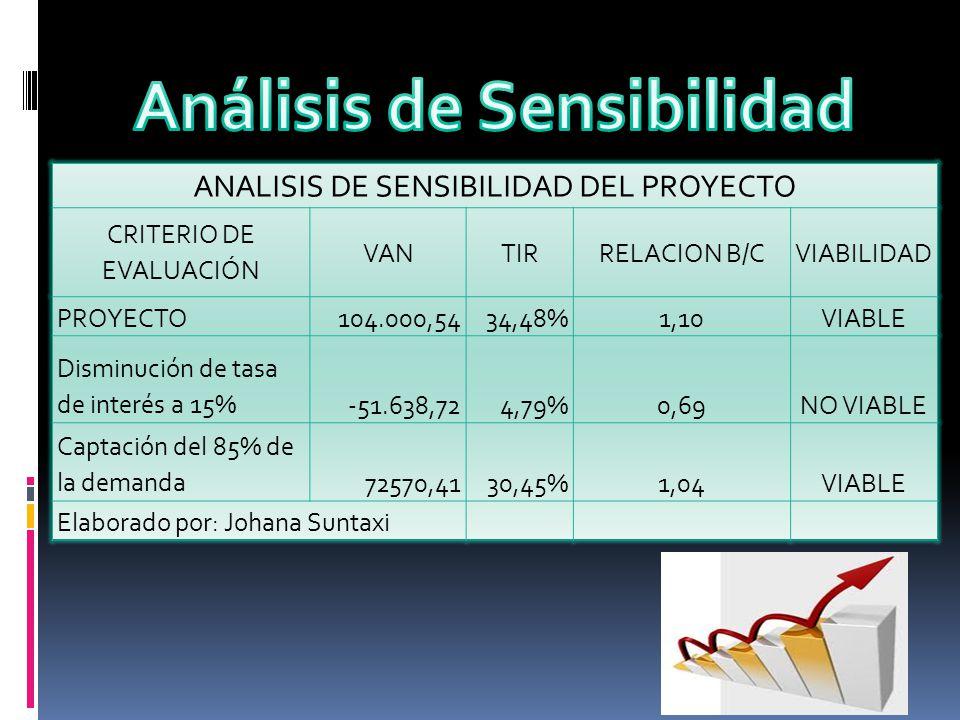 ANALISIS DE SENSIBILIDAD DEL PROYECTO CRITERIO DE EVALUACIÓN VANTIRRELACION B/CVIABILIDAD PROYECTO104.000,5434,48%1,10VIABLE Disminución de tasa de in