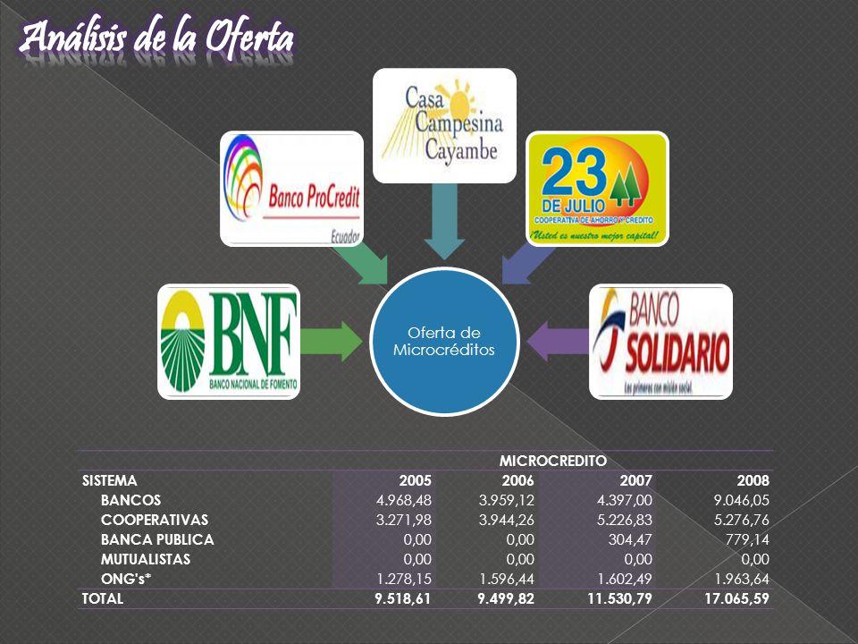 Oferta de Microcréditos MICROCREDITO SISTEMA2005200620072008 BANCOS 4.968,483.959,124.397,009.046,05 COOPERATIVAS 3.271,983.944,265.226,835.276,76 BAN