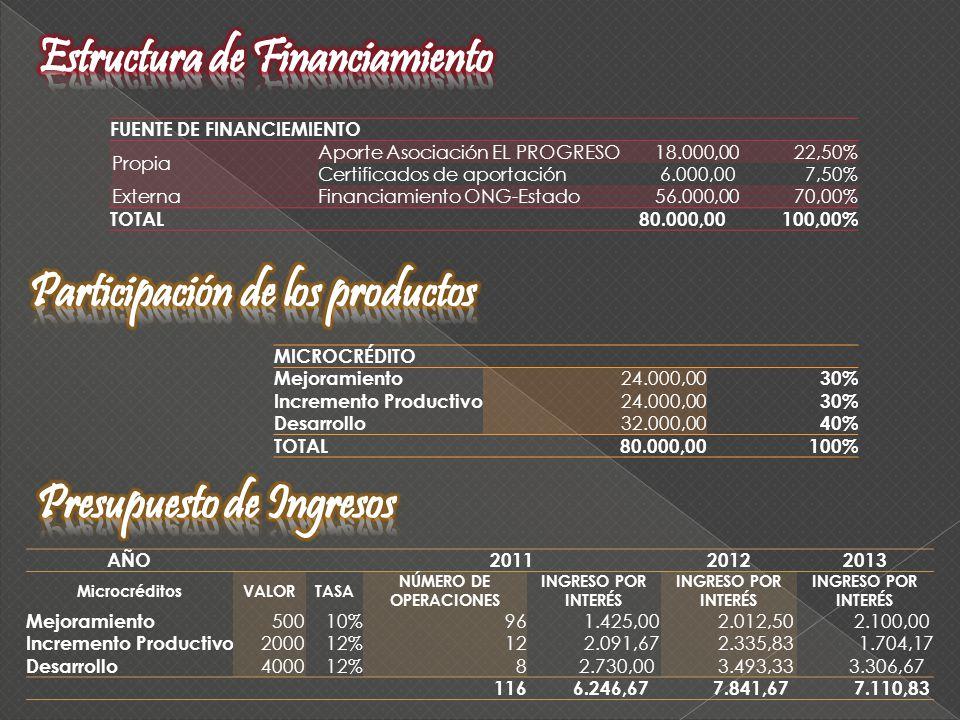 FUENTE DE FINANCIEMIENTO Propia Aporte Asociación EL PROGRESO 18.000,0022,50% Certificados de aportación 6.000,007,50% ExternaFinanciamiento ONG-Estado 56.000,0070,00% TOTAL 80.000,00100,00% MICROCRÉDITO Mejoramiento 24.000,00 30% Incremento Productivo 24.000,00 30% Desarrollo 32.000,00 40% TOTAL80.000,00100% AÑO201120122013 MicrocréditosVALORTASA NÚMERO DE OPERACIONES INGRESO POR INTERÉS Mejoramiento 50010%96 1.425,00 2.012,50 2.100,00 Incremento Productivo 200012%12 2.091,67 2.335,83 1.704,17 Desarrollo 400012%8 2.730,00 3.493,33 3.306,67 116 6.246,67 7.841,67 7.110,83