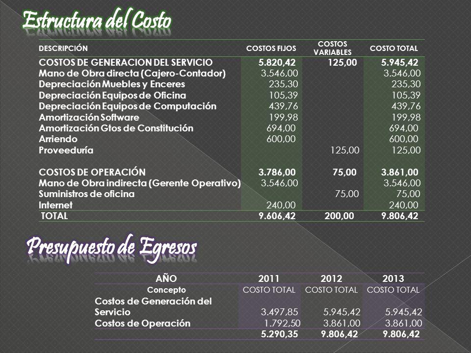 DESCRIPCIÓNCOSTOS FIJOS COSTOS VARIABLES COSTO TOTAL COSTOS DE GENERACION DEL SERVICIO 5.820,42 125,00 5.945,42 Mano de Obra directa (Cajero-Contador)
