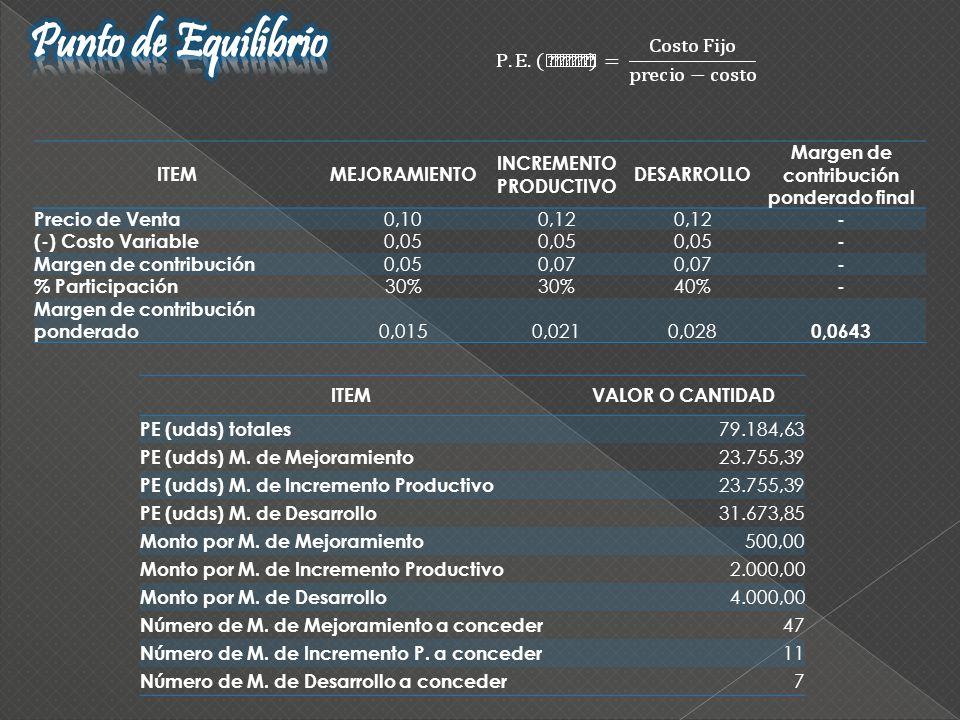 ITEMVALOR O CANTIDAD PE (udds) totales 79.184,63 PE (udds) M. de Mejoramiento 23.755,39 PE (udds) M. de Incremento Productivo 23.755,39 PE (udds) M. d