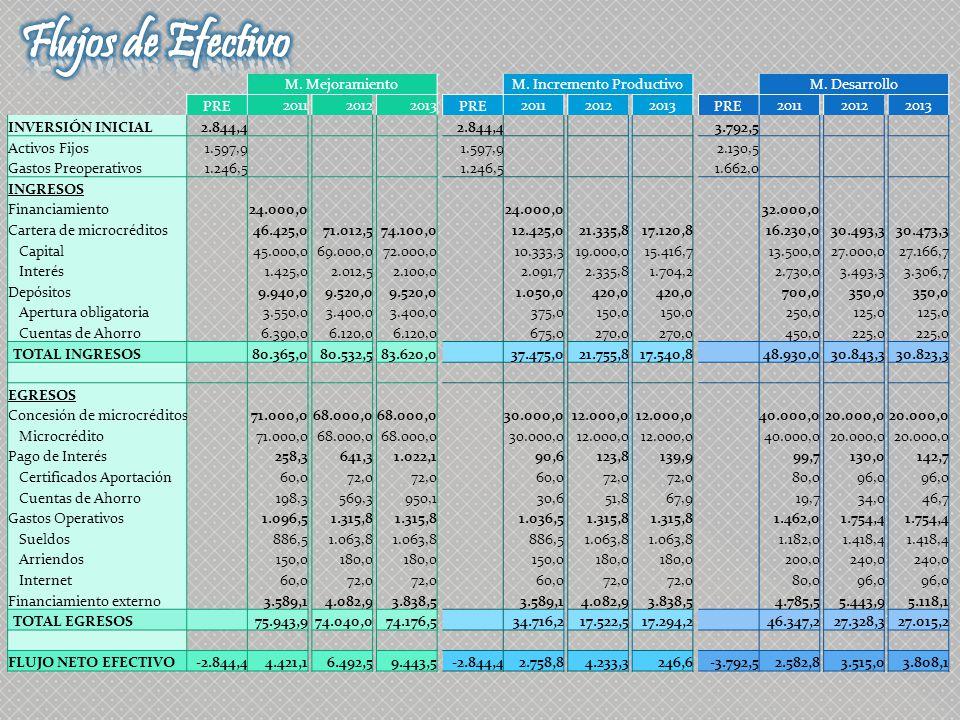M. MejoramientoM. Incremento ProductivoM. Desarrollo PRE 201120122013 PRE 201120122013 PRE 201120122013 INVERSIÓN INICIAL2.844,4 3.792,5 Activos Fijos
