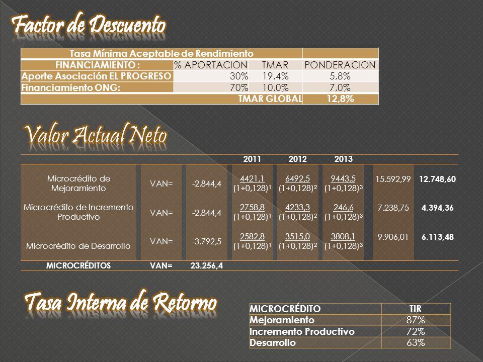 Tasa Mínima Aceptable de Rendimiento FINANCIAMIENTO : % APORTACIONTMARPONDERACION Aporte Asociación EL PROGRESO 30%19,4%5,8% Financiamiento ONG: 70%10,0%7,0% TMAR GLOBAL12,8% 201120122013 Microcrédito de Mejoramiento VAN=-2.844,4 4421,16492,59443,515.592,99 12.748,60 (1+0,128) 1 (1+0,128) 2 (1+0,128) 3 Microcrédito de Incremento Productivo VAN=-2.844,4 2758,84233,3246,67.238,75 4.394,36 (1+0,128) 1 (1+0,128) 2 (1+0,128) 3 Microcrédito de Desarrollo VAN=-3.792,5 2582,83515,03808,19.906,01 6.113,48 (1+0,128) 1 (1+0,128) 2 (1+0,128) 3 MICROCRÉDITOSVAN=23.256,4 MICROCRÉDITOTIR Mejoramiento 87% Incremento Productivo 72% Desarrollo 63%