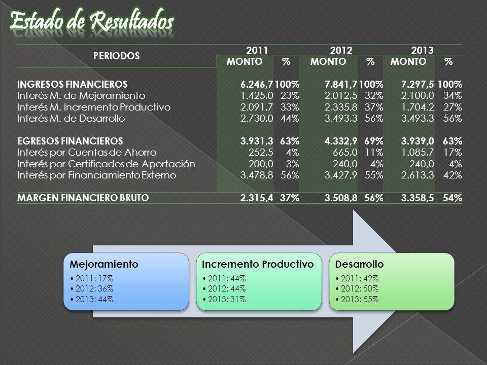 PERIODOS 201120122013 MONTO% % % INGRESOS FINANCIEROS6.246,7100%7.841,7100%7.297,5100% Interés M. de Mejoramiento1.425,023%2.012,532%2.100,034% Interé