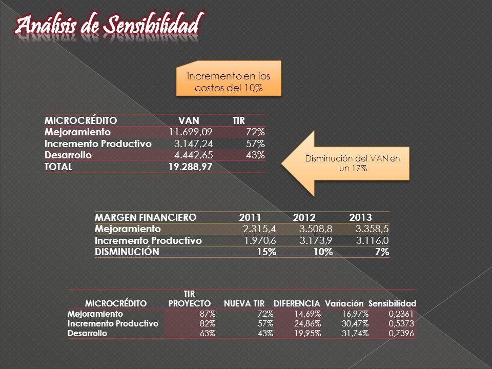 Incremento en los costos del 10% MICROCRÉDITOVANTIR Mejoramiento 11.699,0972% Incremento Productivo 3.147,2457% Desarrollo 4.442,6543% TOTAL19.288,97 MICROCRÉDITO TIR PROYECTONUEVA TIRDIFERENCIAVariaciónSensibilidad Mejoramiento 87%72%14,69%16,97% 0,2361 Incremento Productivo 82%57%24,86%30,47% 0,5373 Desarrollo 63%43%19,95%31,74% 0,7396 Disminución del VAN en un 17% MARGEN FINANCIERO201120122013 Mejoramiento 2.315,43.508,83.358,5 Incremento Productivo 1.970,6 3.173,9 3.116,0 DISMINUCIÓN15%10%7%