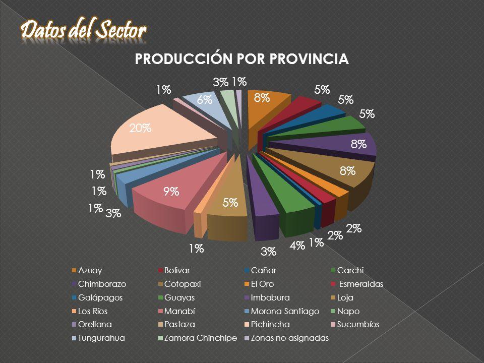 Externos Leche cruda Internos Alimentos Balanceados Insumos veterinarios Pastos PRODUCTOPROVEEDOR Alimentos Balanceados PRONACA Asociación de Ganaderos Insumos Veterinarios Laboratorios FORTIVED INPEL medicamentos PastosPastos ELTROGE EMPRESALITROS/DÍA PARTICIPACIÓN El Progreso 3.80045,78% Rey Leche 2.50030,12% Barrileros 2.00024,10% TOTAL8.300100%
