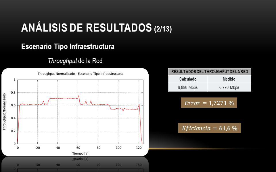 ANÁLISIS DE RESULTADOS (2/13) Escenario Tipo Infraestructura Throughput de la Red RESULTADOS DEL THROUGHPUT DE LA RED CalculadoMedido 6,896 Mbps6,776