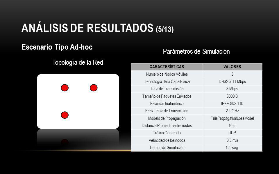 ANÁLISIS DE RESULTADOS (5/13) Escenario Tipo Ad-hoc Parámetros de Simulación Topología de la Red CARACTERÍSTICASVALORES Número de Nodos Móviles3 Tecnología de la Capa FísicaDSSS a 11 Mbps Tasa de Transmisión8 Mbps Tamaño de Paquetes Enviados5000 B Estándar InalámbricoIEEE 802.11b Frecuencia de Transmisión2.4 GHz Modelo de PropagaciónFriisPropagationLossModel Distancia Promedio entre nodos10 m Tráfico GeneradoUDP Velocidad de los nodos0,5 m/s Tiempo de Simulación120 seg.
