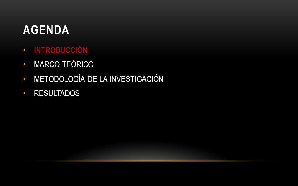AGENDA INTRODUCCIÓN MARCO TEÓRICO METODOLOGÍA DE LA INVESTIGACIÓN RESULTADOS