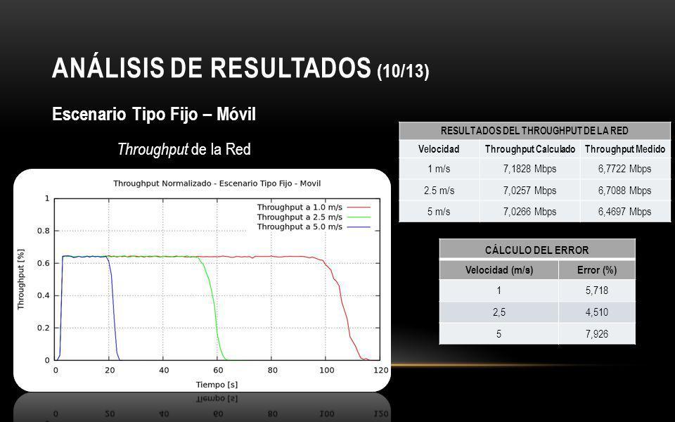 ANÁLISIS DE RESULTADOS (10/13) Escenario Tipo Fijo – Móvil Throughput de la Red RESULTADOS DEL THROUGHPUT DE LA RED VelocidadThroughput CalculadoThroughput Medido 1 m/s7,1828 Mbps6,7722 Mbps 2.5 m/s7,0257 Mbps6,7088 Mbps 5 m/s7,0266 Mbps6,4697 Mbps CÁLCULO DEL ERROR Velocidad (m/s)Error (%) 15,718 2,54,510 57,926