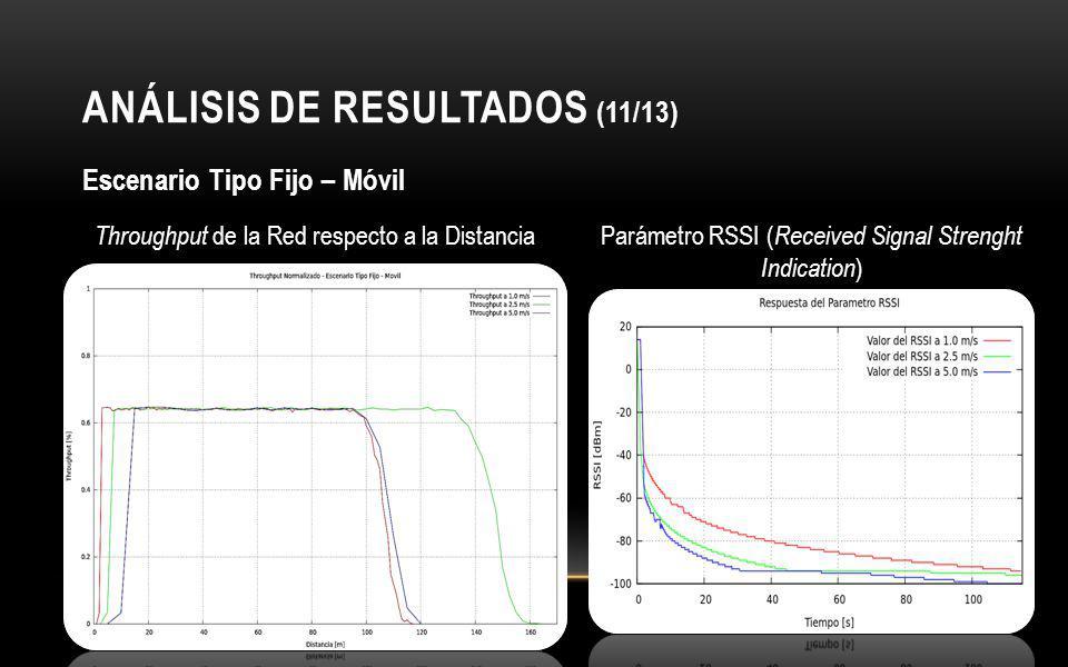 ANÁLISIS DE RESULTADOS (11/13) Escenario Tipo Fijo – Móvil Throughput de la Red respecto a la DistanciaParámetro RSSI ( Received Signal Strenght Indication )
