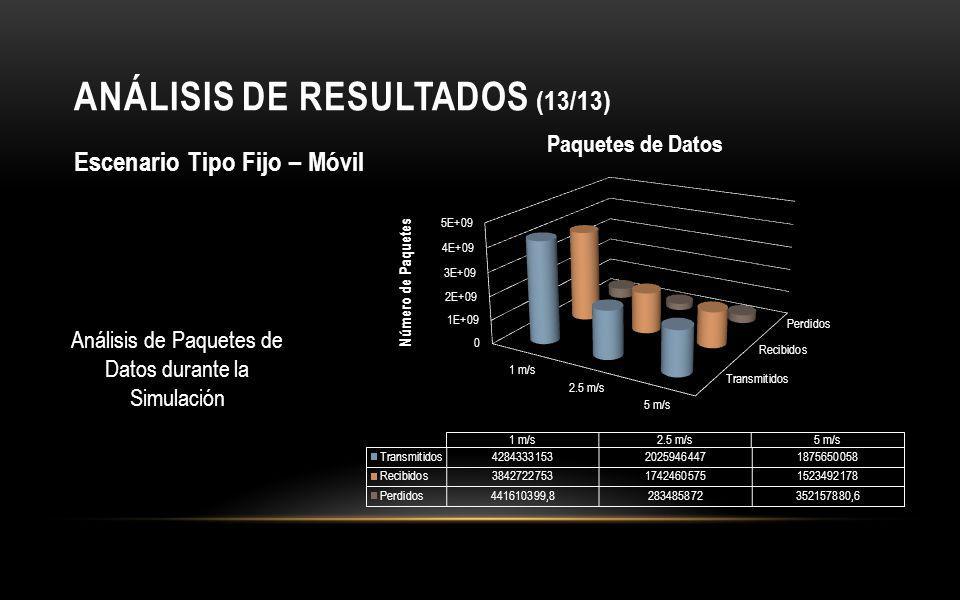 ANÁLISIS DE RESULTADOS (13/13) Escenario Tipo Fijo – Móvil Análisis de Paquetes de Datos durante la Simulación
