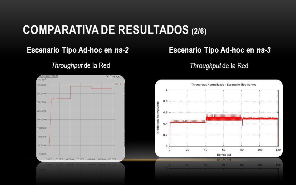 COMPARATIVA DE RESULTADOS (2/6) Escenario Tipo Ad-hoc en ns-2 Escenario Tipo Ad-hoc en ns-3 Throughput de la Red