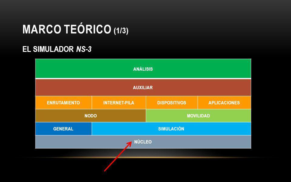COMPARATIVA DE RESULTADOS (1/6) Escenario Tipo Ad-hoc en ns-2 Parámetros de SimulaciónTopología de la Red CARACTERÍSTICASVALORES Número de Nodos Móviles3 Tecnología de la Capa FísicaChannel/WirelessChannel Tamaño de Paquetes Enviados5000 B Modelo de PropagaciónPropagation/TwoRayGround Distancia Promedio entre nodos10 m Tráfico GeneradoUDP Tiempo de Simulación120 seg.