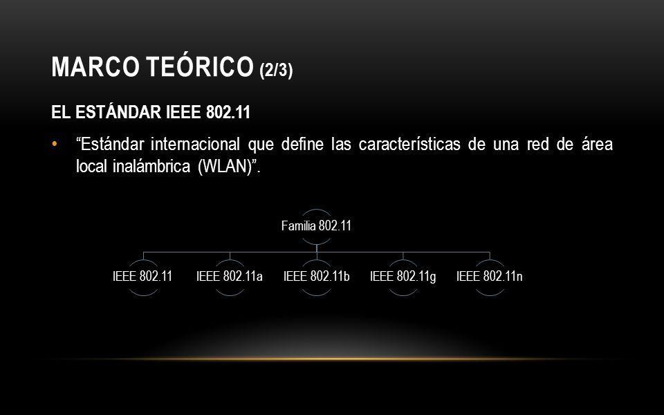 MARCO TEÓRICO (2/3) EL ESTÁNDAR IEEE 802.11 Estándar internacional que define las características de una red de área local inalámbrica (WLAN).