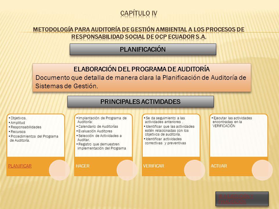 PLANIFICACIÓN ELABORACIÓN DEL PROGRAMA DE AUDITORÍA Documento que detalla de manera clara la Planificación de Auditoría de Sistemas de Gestión. ELABOR