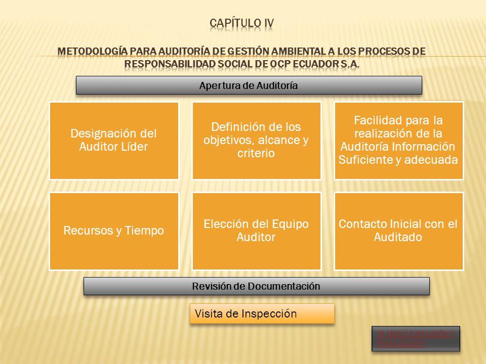 Apertura de Auditoría Designación del Auditor Líder Definición de los objetivos, alcance y criterio Facilidad para la realización de la Auditoría Info