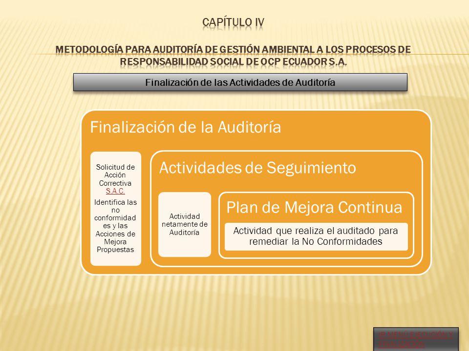 Finalización de la Auditoría Solicitud de Acción Correctiva S.A.C. S.A.C. Identifica las no conformidad es y las Acciones de Mejora Propuestas Activid