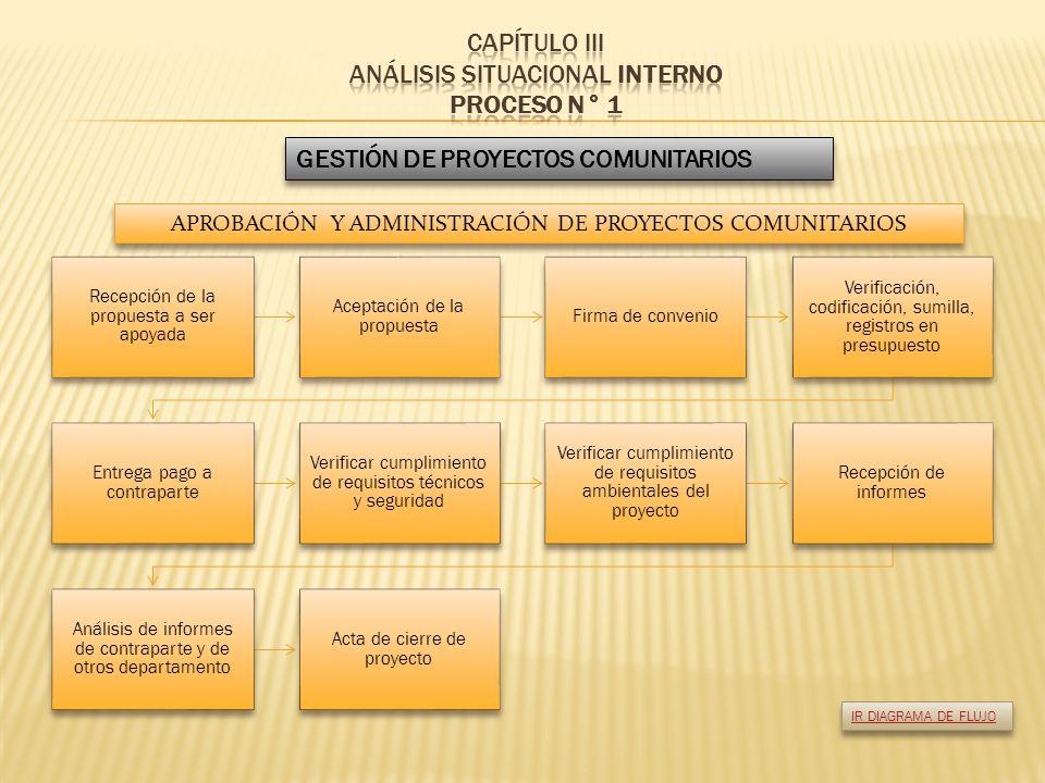 Finalización de la Auditoría Solicitud de Acción Correctiva S.A.C.