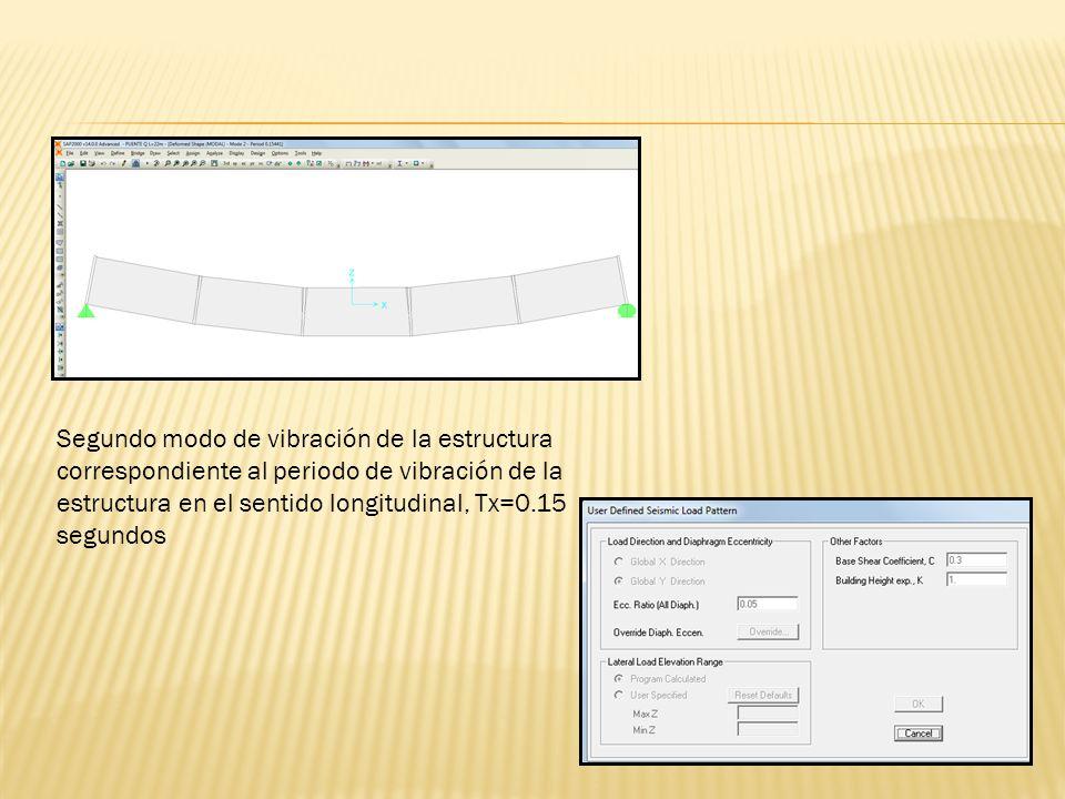 Segundo modo de vibración de la estructura correspondiente al periodo de vibración de la estructura en el sentido longitudinal, Tx=0.15 segundos