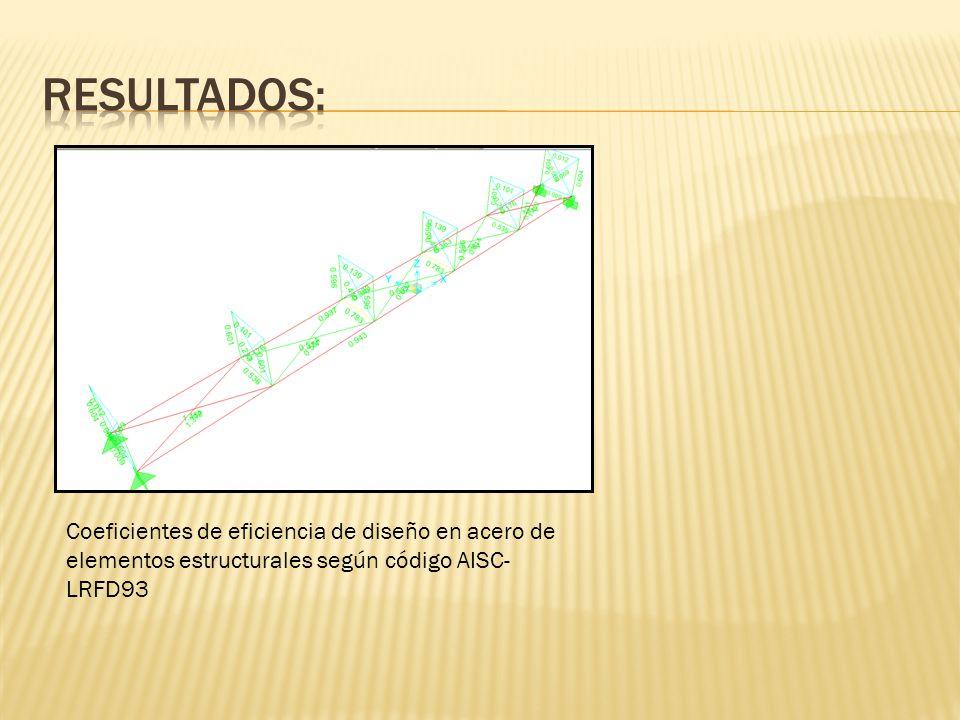 Coeficientes de eficiencia de diseño en acero de elementos estructurales según código AISC- LRFD93