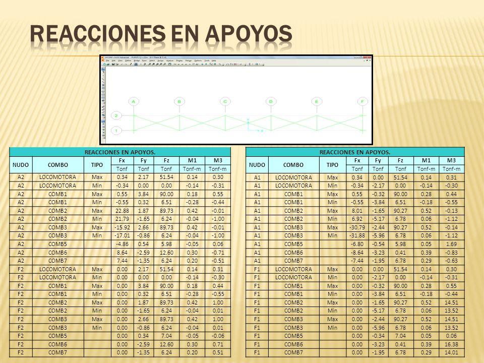 REACCIONES EN APOYOS. NUDOCOMBOTIPO FxFyFzM1M3 Tonf Tonf-m A1LOCOMOTORAMax0.340.0051.540.140.31 A1LOCOMOTORAMin-0.34-2.170.00-0.14-0.30 A1COMB1Max0.55