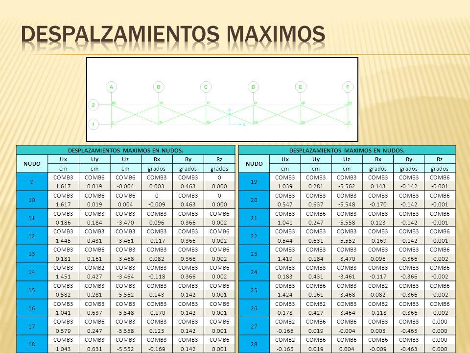 DESPLAZAMIENTOS MAXIMOS EN NUDOS. NUDO UxUyUzRxRyRz cm grados 9 COMB3COMB6 COMB3 0 1.6170.019-0.0040.0030.4630.000 10 COMB3COMB6 0COMB30 1.6170.0190.0