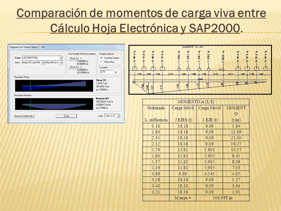 Comparación de momentos de carga viva entre Cálculo Hoja Electrónica y SAP2000. MOMENTO A (L/8) OrdenadaCarga Móvil MOMENT O L. influencia 2 EJES (t)