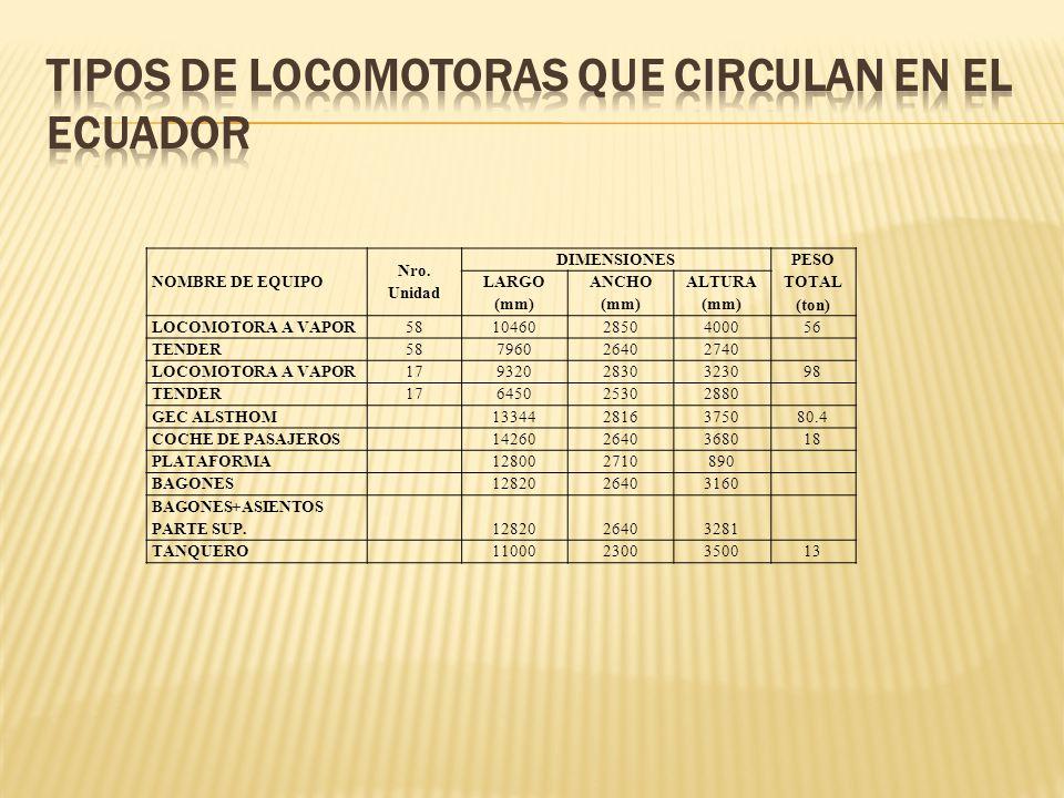 NOMBRE DE EQUIPO Nro. Unidad DIMENSIONES PESO TOTAL (ton) LARGO (mm) ANCHO (mm) ALTURA (mm) LOCOMOTORA A VAPOR58104602850400056 TENDER58796026402740 L