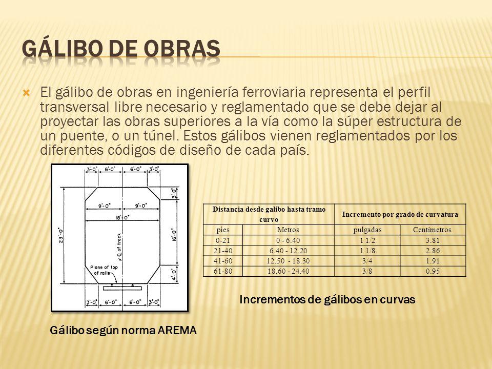 El gálibo de obras en ingeniería ferroviaria representa el perfil transversal libre necesario y reglamentado que se debe dejar al proyectar las obras